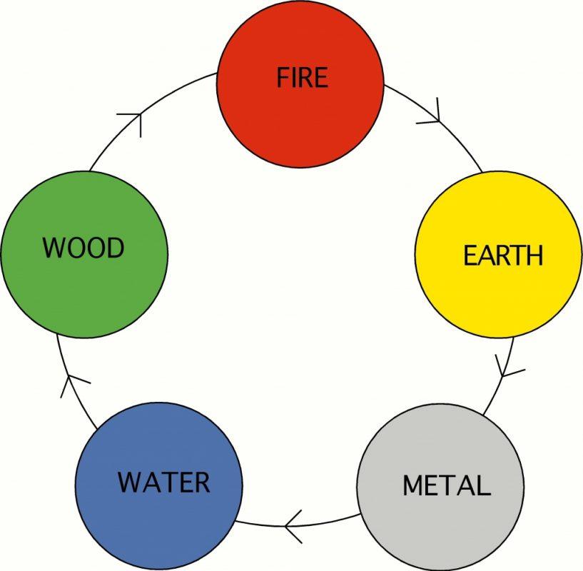 5 Elements of Acupressure Diagram